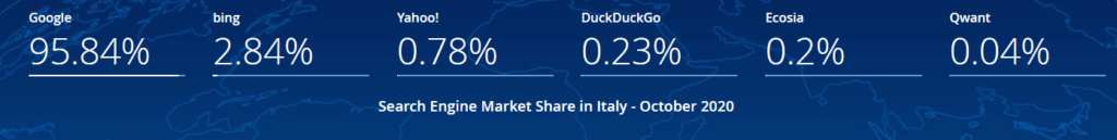 Search Engine Market Share local SEO Italy 2019 2020